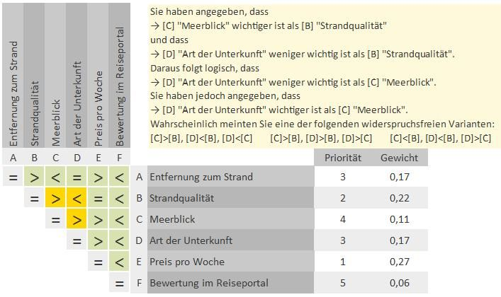 Excel Vorlage Nutzwertanalyse
