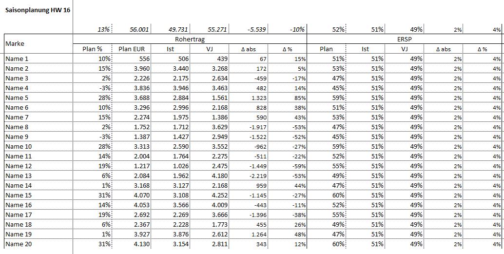 Saisonplanung Textilhandel - Excel Vorlage