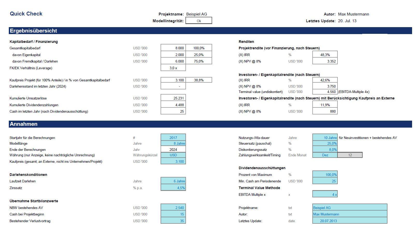 Niedlich Budgetierte Gewinn Und Verlustrechnung Vorlage ...