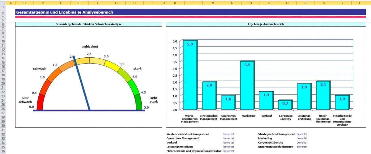 St 228 Rken Schw 228 Chen Analyse