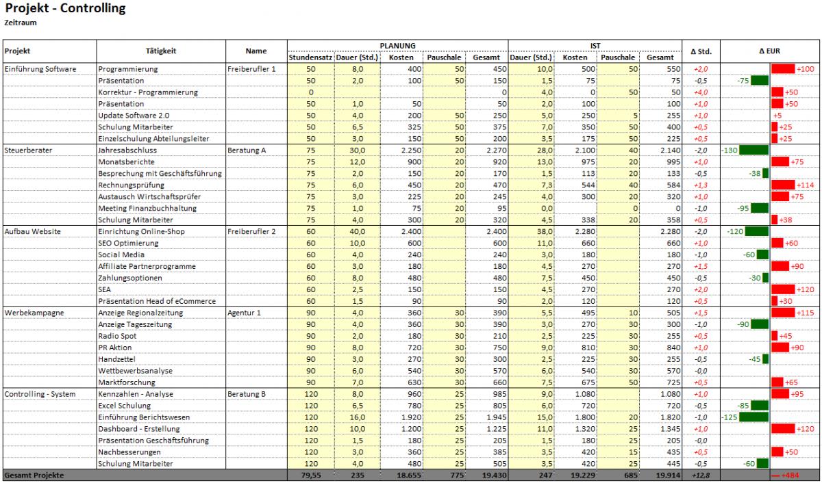 Beste Finanzbericht Vorlage Fotos - Entry Level Resume Vorlagen ...