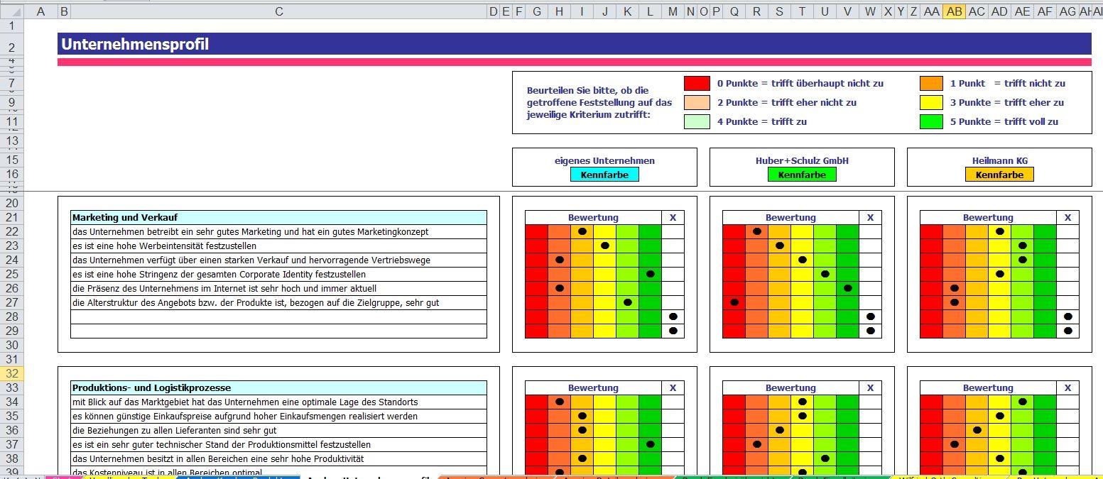 5 Grafiken Und Vorlagen Fur Wettbewerbsanalyse