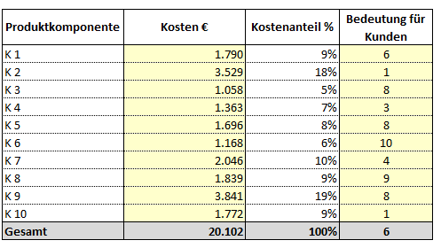kosten nutzen analyse durchf hren mit excel. Black Bedroom Furniture Sets. Home Design Ideas