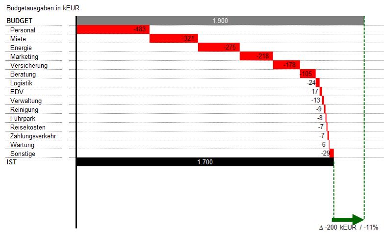 Kosten-Controlling mit Excel