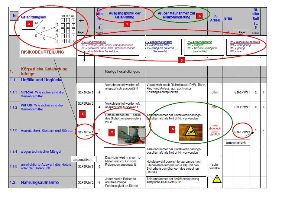 Excel Vorlage Risc Risikoanalyse Mit Restrisikoermittlung