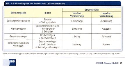 business plan gliederung ihk frankfurt