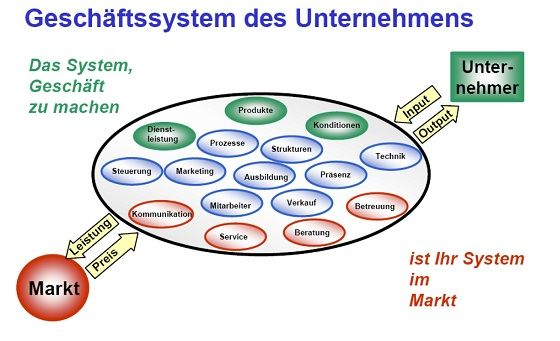 Baltes_Controlling_Systematik.jpg