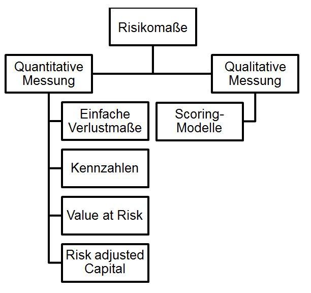 Risikomessung und –analyse