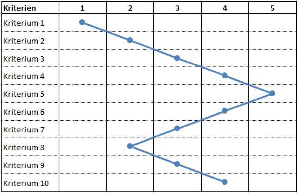 """Für ProduktB ='excel-tipp dynamische ehacks69.pw'!dynWerteProduktB Hiernach wird das Fenster mit der Schaltfläche """"OK"""" geschlossen. Wenn jetzt in die Grunddatentabelle weitere Werte hinzugefügt werden, erweitert sich das Diagramm automatisch um die nächste Periode."""