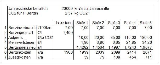 Klimapaket Benzinpreis