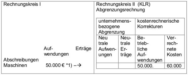 Kostenrechnerische Korrekturen - mit Aufgaben und Lösungen