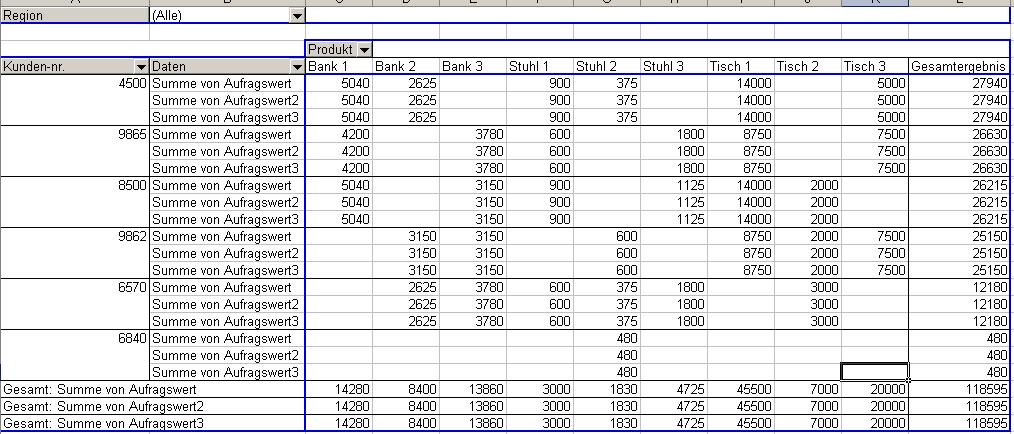 Excel-Tipp: Pivot-Tabellen nutzen