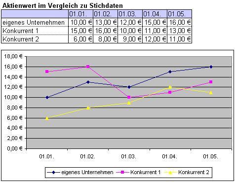 Excel-Diagramm: einfaches Linien-Diagramm
