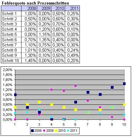 Excel-Diagramm: einfaches Punkt-Diagramm