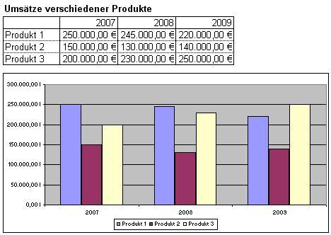 Excel Diagramm Einfaches Säulen Diagramm