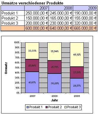 Excel-Diagramm: gestapelte Säulen-Diagramm zu 100%