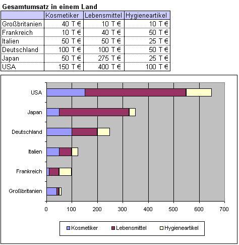 Excel-Diagramm: gestapelte Balken-Diagramm