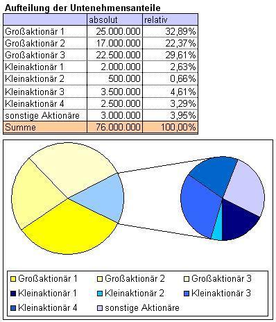 Excel-Diagramm: Kreis-aus-Kreis-Diagramm
