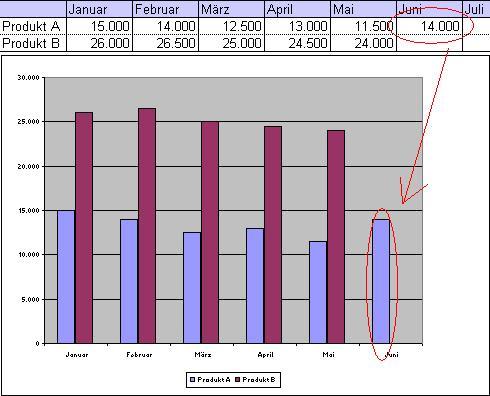 Excel-Tipp: Erzeugen Sie dynamische Diagramme