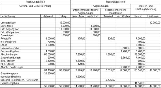 beispiel einer abgrenzungsrechnung - Kostenrechnung Beispiele