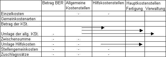 Betriebsabrechnungsbogen (BAB) - Aufbau und Erläuterung