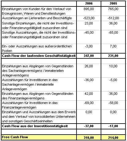 Cash Flow Berechnen : free cash flow ~ Themetempest.com Abrechnung