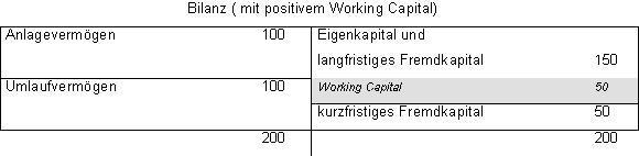 working capital management controlling portalde