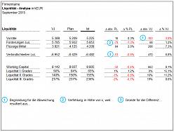 Liquiditätsanalyse, Kristoffer Ditz